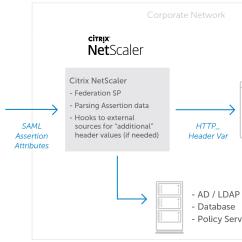 Citrix Netscaler Diagram Basic Cardiovascular Label Okta Enable B2b Access To And On Prem Apps