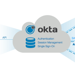 Sso Architecture Diagram Brushless Motor Wiring How Okta Helped Rentpath Build A Home For Advertisers