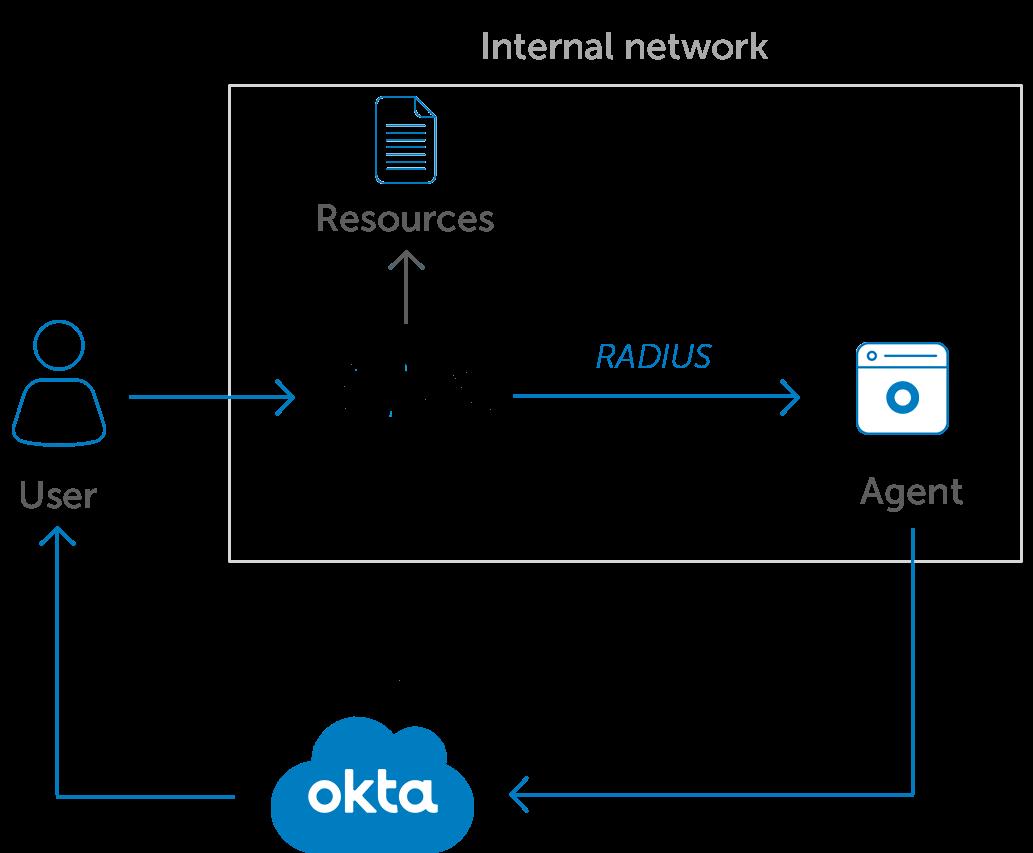 citrix netscaler diagram 2006 bmw 530i fuse okta mfa for our integration supports the gateway via radius through agent saml or oauth this also