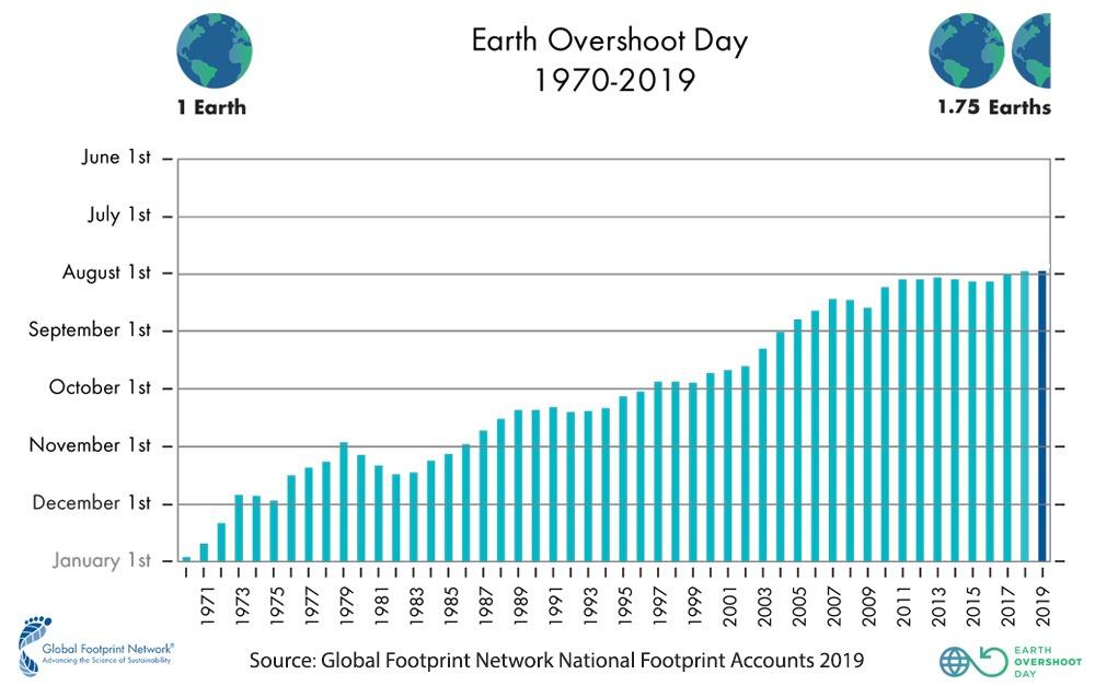 Earth Overshoot Day graph