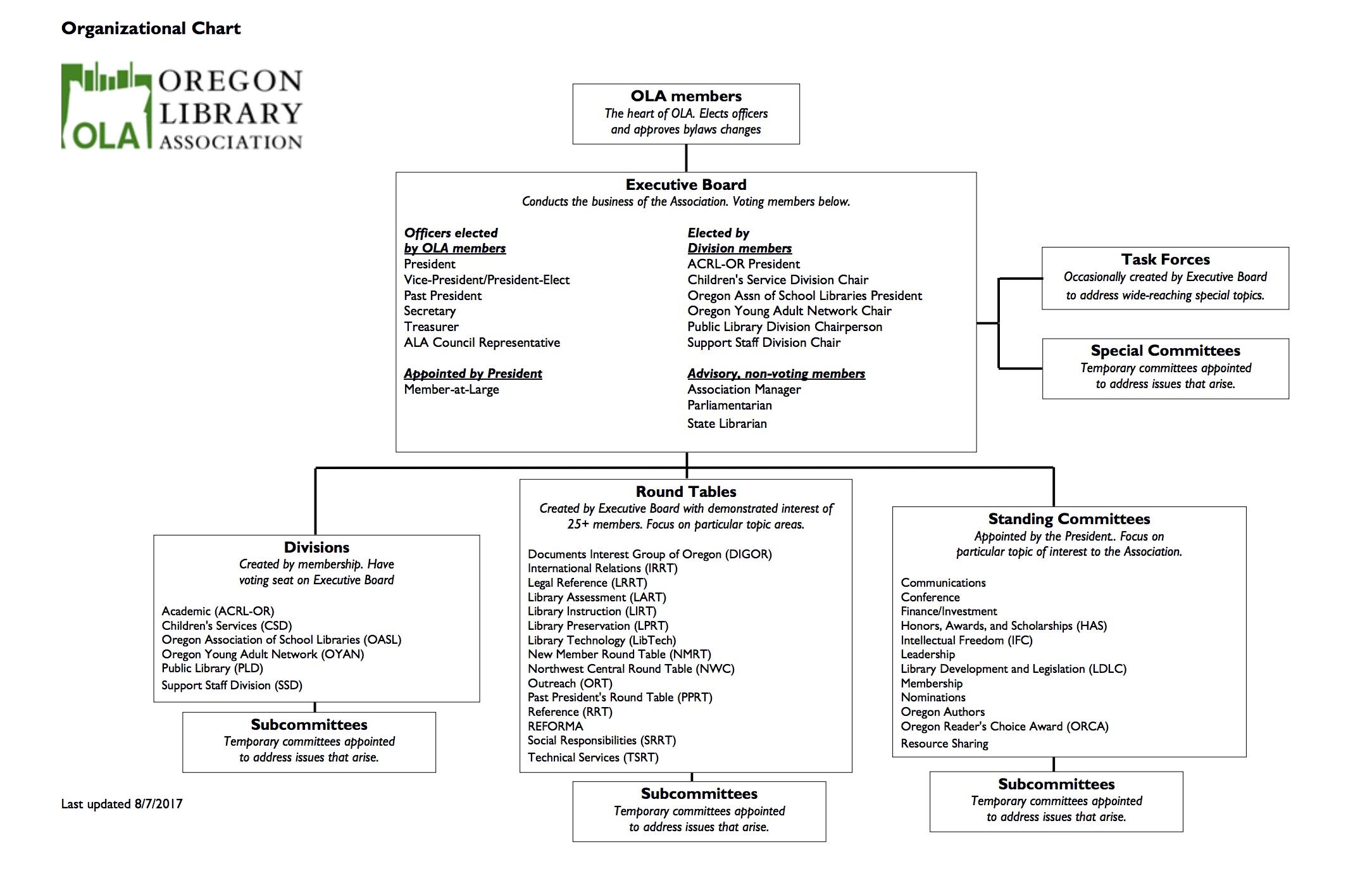 Oregon Library Association  OLA Organizational Chart
