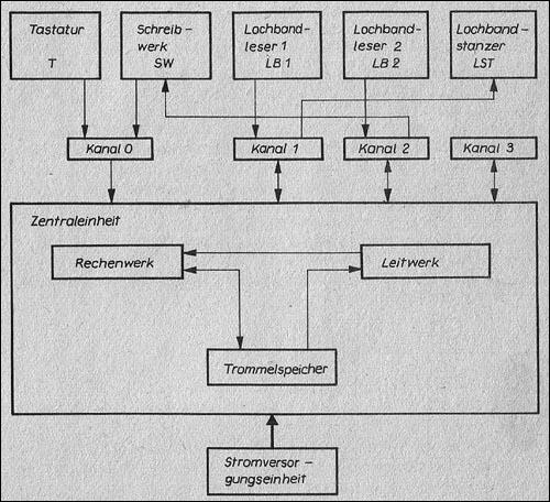Block diagram #2