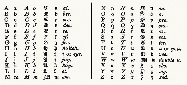 Alphabet [A Dictionary of the Art of Printing]