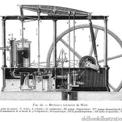 James Watt Steam Engine Diagram Stereo Volume Control Wiring Watts  Old Book Illustrations
