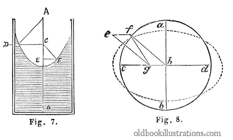 Diagrams Demonstrating Hydraulic Laws