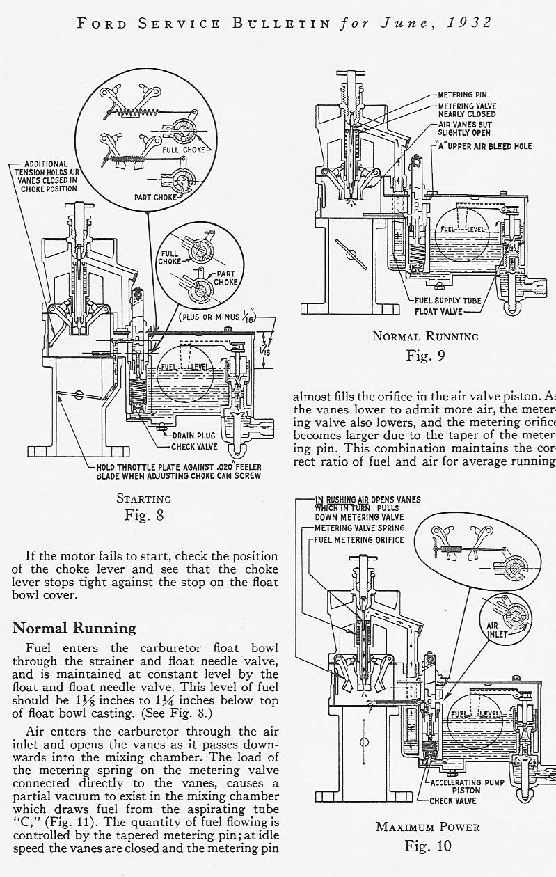 1932 Ford Detroit Lubricator Bulletin / Detroit Lubricator