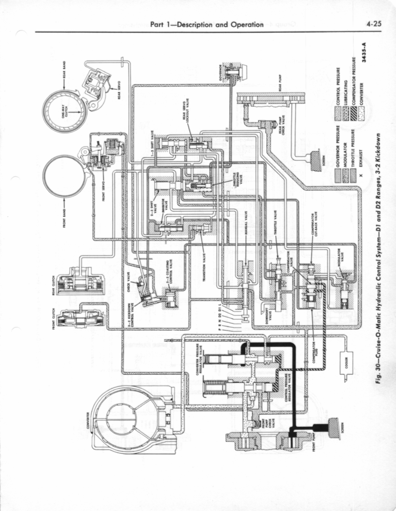 Ford-O-Matic and Cruise-O-Matic Transmissions