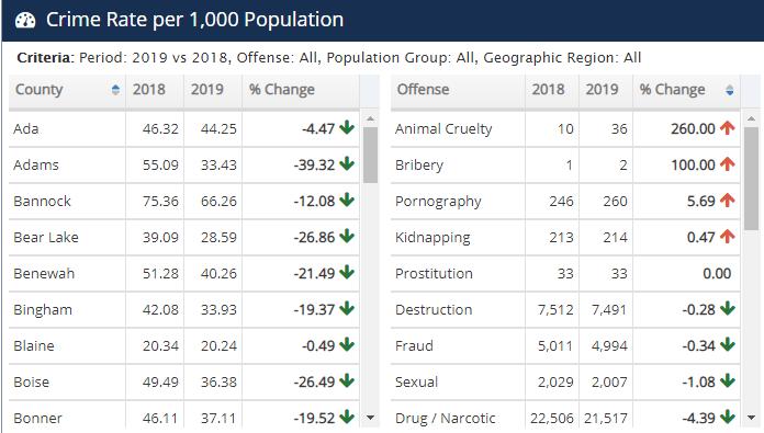 Copy of 7_Idaho Crime Rate