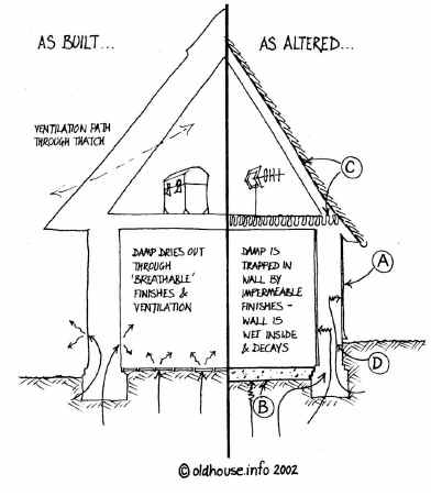 Solving damp problems. How to Solve a Penetrating Damp