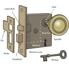 Door Handle Parts Diagram 2009 Ford F150 Fuse Panel How To Repair A Doorknob Restoration And Design For The