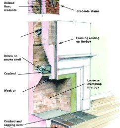 common fireplace problems [ 915 x 1200 Pixel ]
