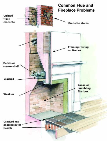 hight resolution of common fireplace problems