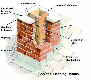 hight resolution of chimney cap diagram
