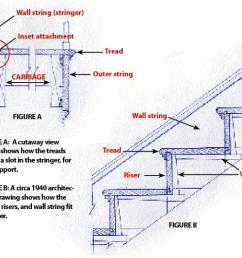 stairs diagram [ 1200 x 993 Pixel ]