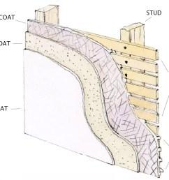 3 coat plaster diagram [ 1200 x 864 Pixel ]