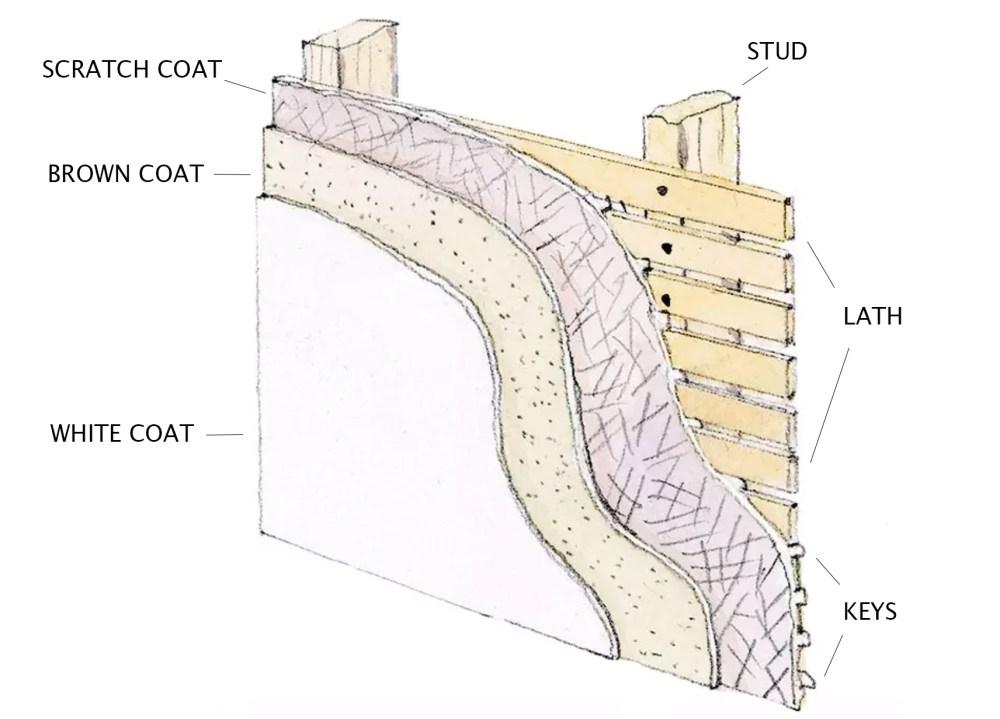 medium resolution of 3 coat plaster diagram