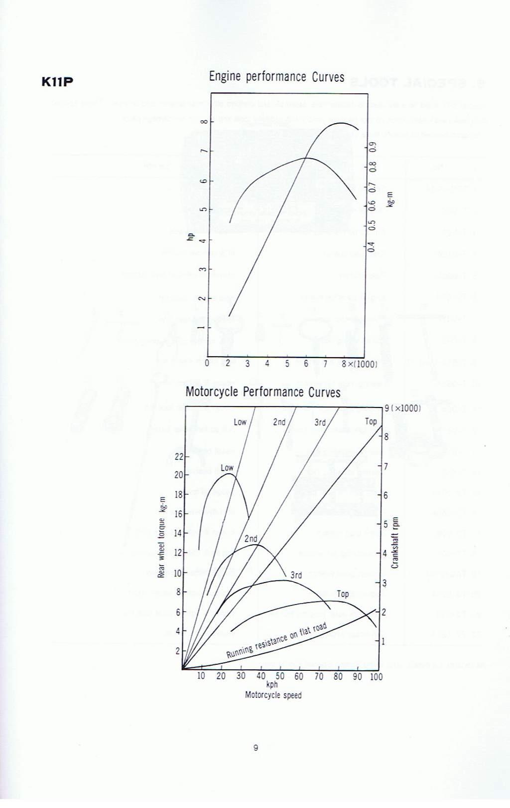 K10P/K11P Service Manual