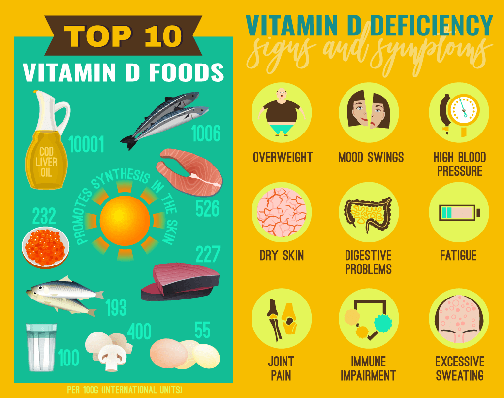 Signs of Vitamin D deficiency and Vitamin D-rich foods