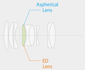 An AF system that moves smaller lens elements in the middle or at the back of the lens to focus. The lens features 9 lens elements in 7 groups including one aspherical ED lens, which prevents spherical and chromatic aberrations. This ensures the lens delivers outstanding results and minimises variances in image quality at different shooting distances.
