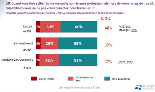 Olerys - Enquête ELEAS - 40% des salariés culpabilisent de ne pas répondre aux sollicitations sur leur temps personnel