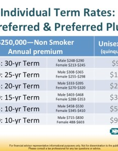 The chart compares annual cost of  inidual term life insurance policy second column with same amount optional also comparing group and oliver rh oliverplanning