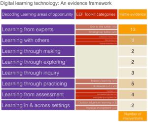 Learning tech framework