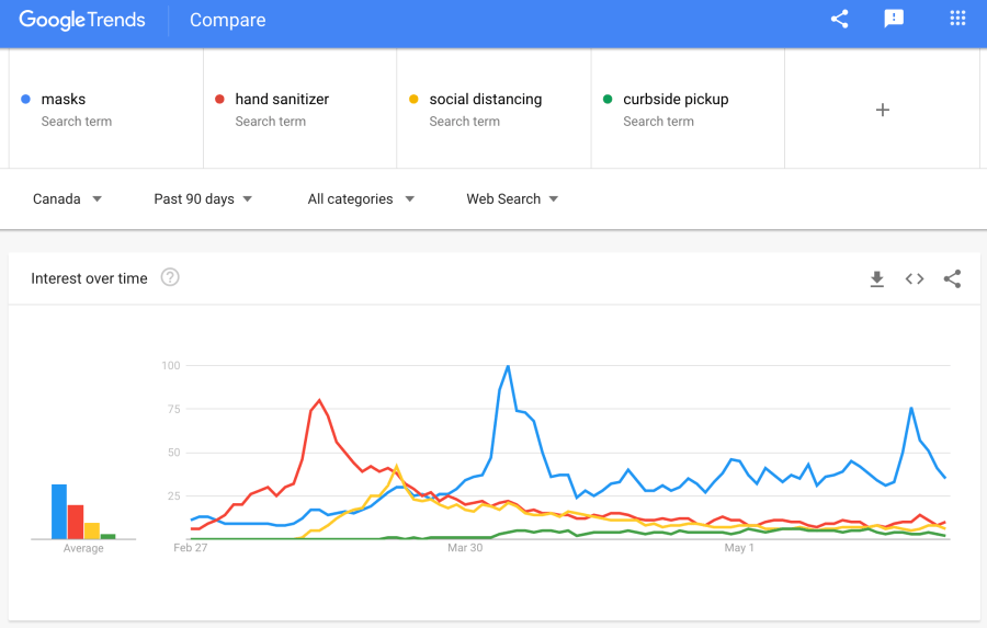 Google trends for COVID-19 times