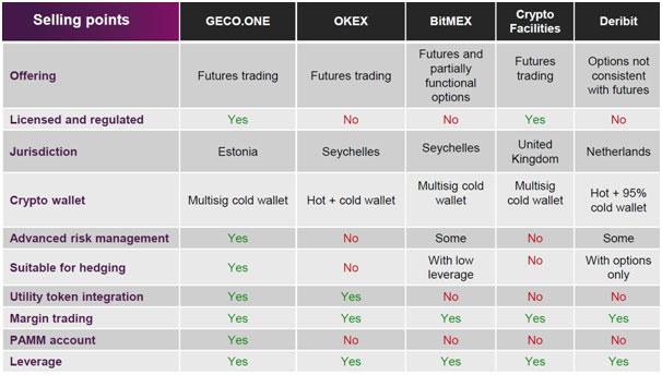 geco.one platform