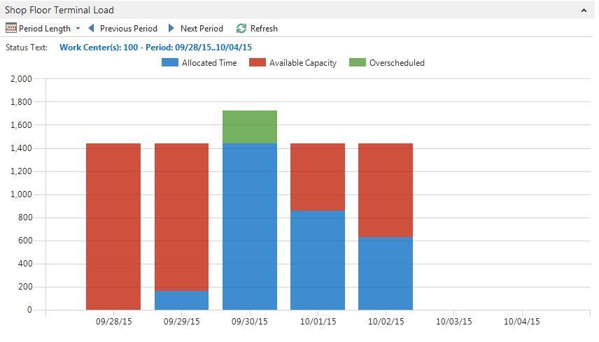 custom business chart add in example for dynamics nav 2013 r2 olof