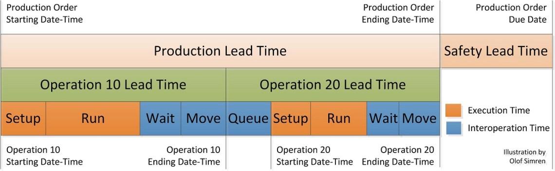 Production-Order-Lead-Time-Illustration-Dynamics-NAV