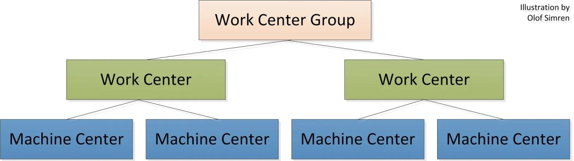 Work Centers and Machine Centers