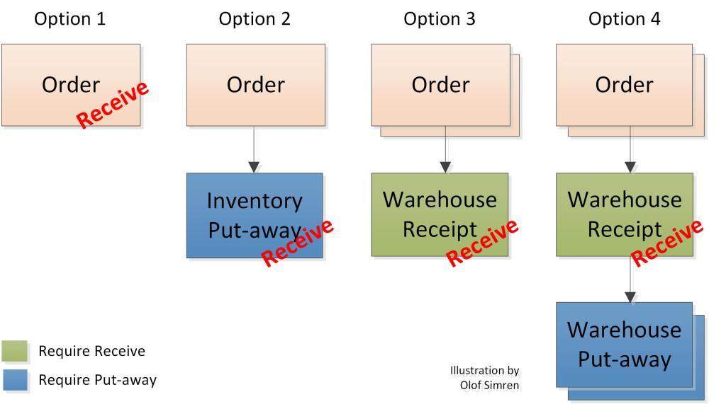 Processing-of-Receipts-Dynamics-NAV