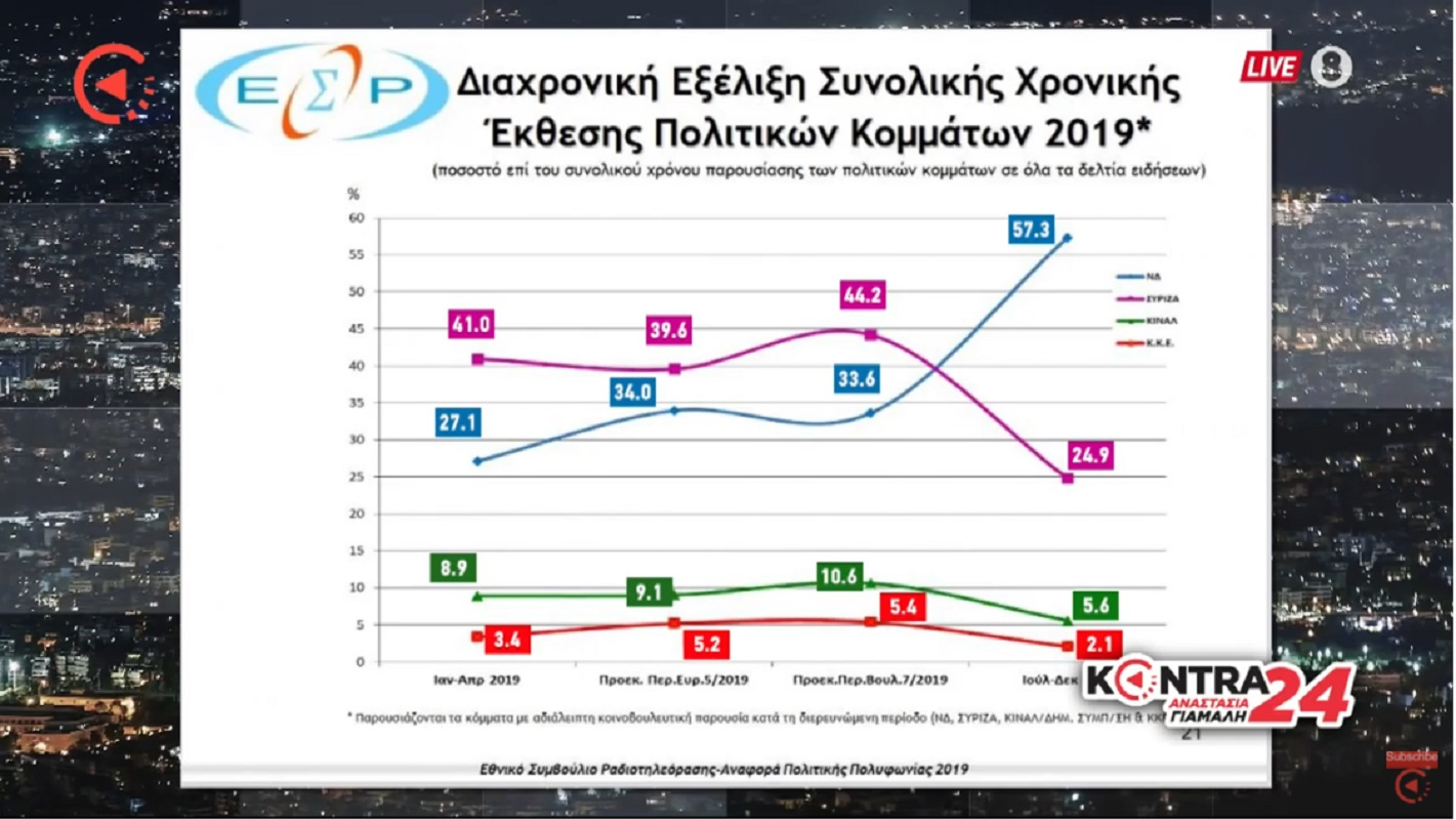 ΕΣΡ: Πως έχει κατανεμηθεί ο τηλεοπτικός χρόνος των κομμάτων το 2019