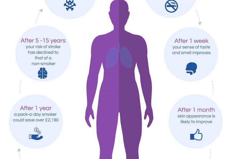 8 Benefits to Quit Smoking
