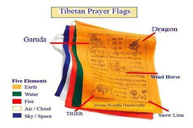 Prayer flag explained