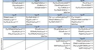 الخطة الفصلية لتوزيع المقرر رياضيات للصف الثامن الفصل الثاني 2019-2020