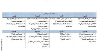 الخطة الفصلية لتوزيع المقرر رياضيات للصف السابع الفصل الثاني 2019-2020