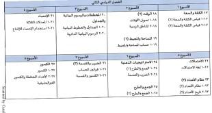 الخطة الفصلية لتوزيع المقرر رياضيات للصف السادس الفصل الثاني 2019-2020