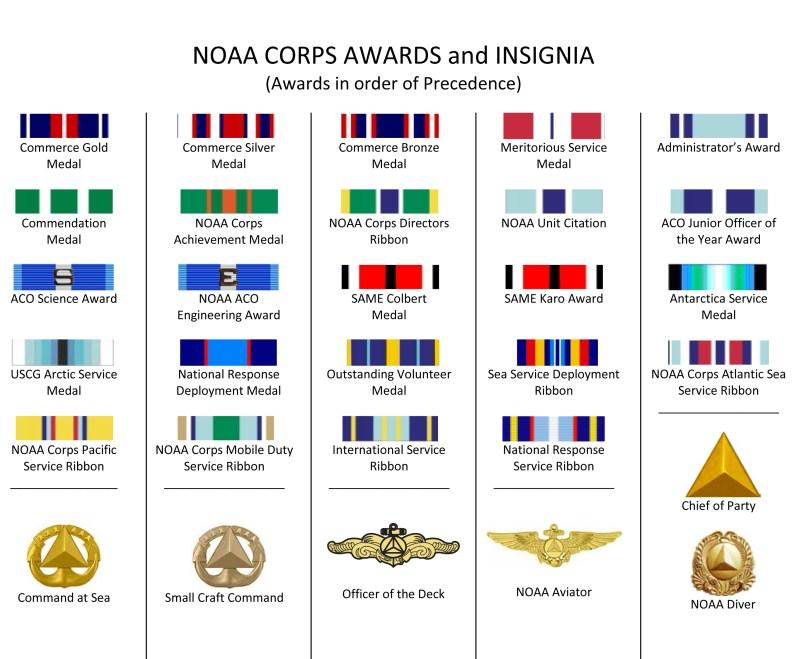 Order of precedence medals