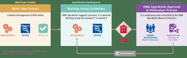 agile process standardization