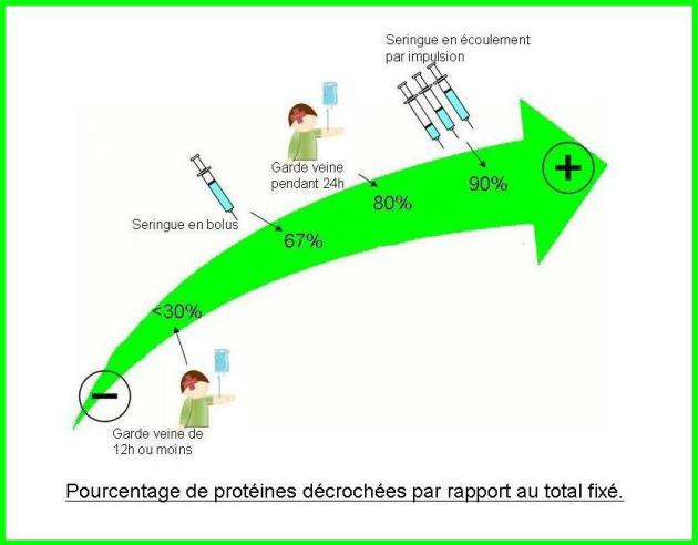Bonnes Pratiques dutilisation dune Chambre  Cathter Implantable CCI  Rinage APRS l