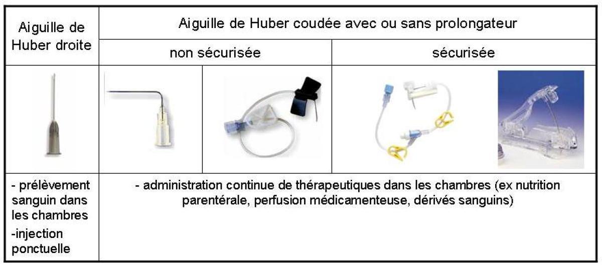 Bonnes Pratiques dutilisation dune Chambre  Cathter Implantable CCI  Linjection sur CCI