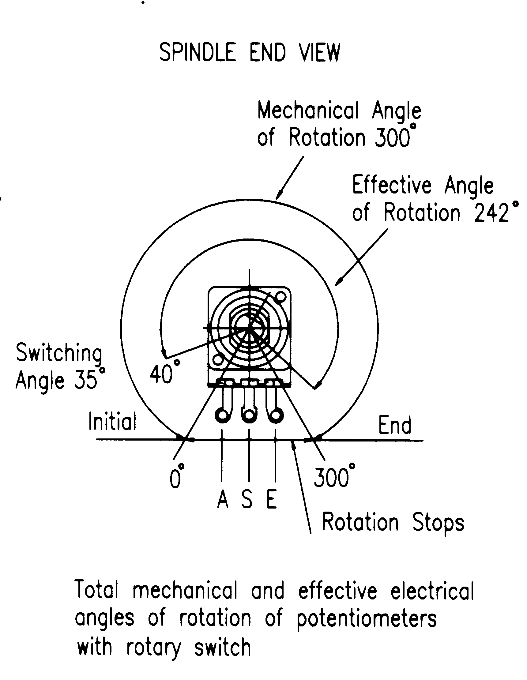 hight resolution of eco rotary switch potentiometer angles of rotation