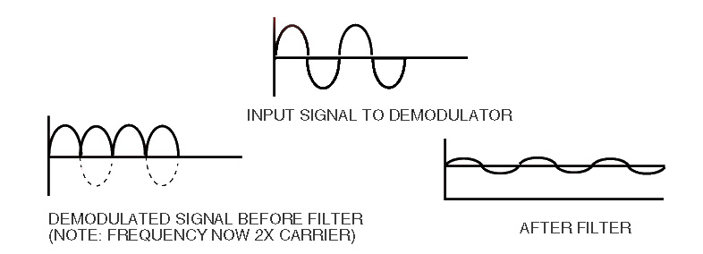 what is lvdt explain it with neat diagram alarm wiring remote start a linear variable differential transformer ldvt signal demodulation and filtering