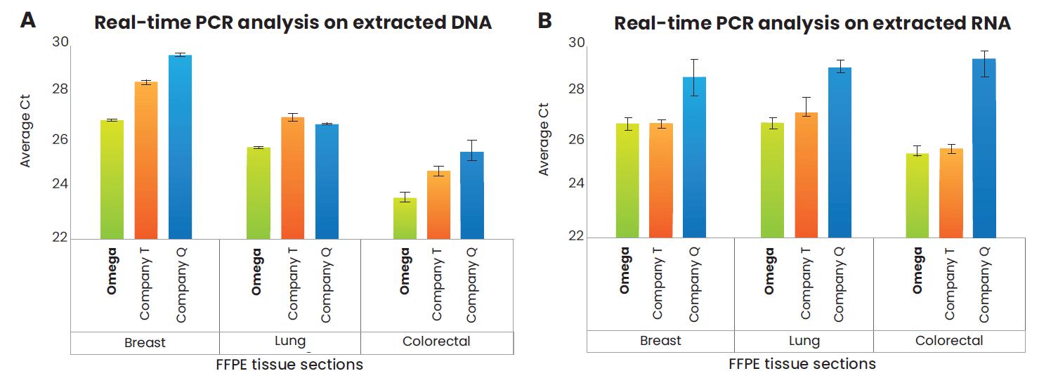 Mag-Bind® FFPE DNA/RNA 96 Kit | Omega Bio-tek