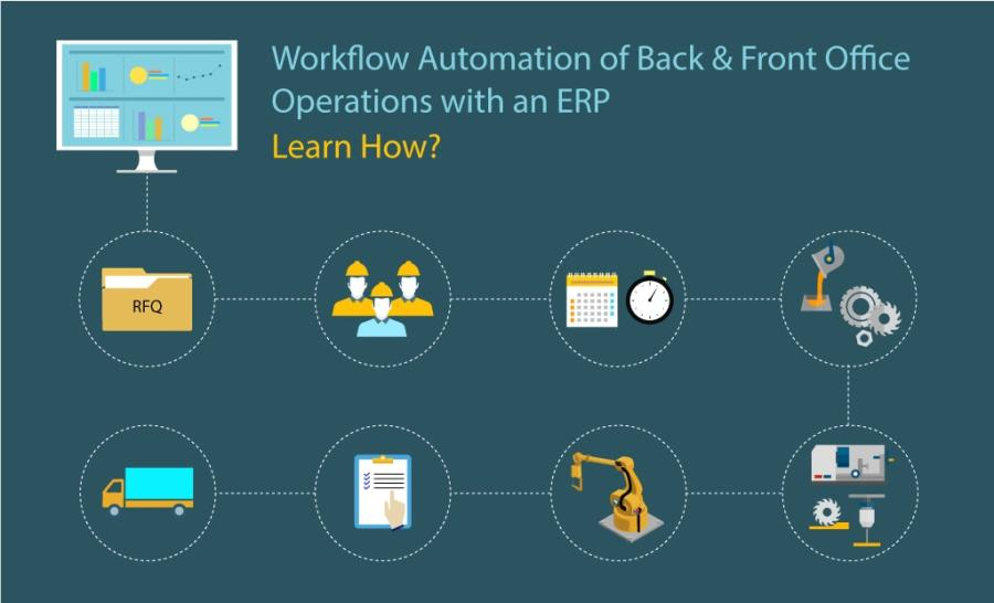 Automating Back Office & Front Office Operations with an ERP