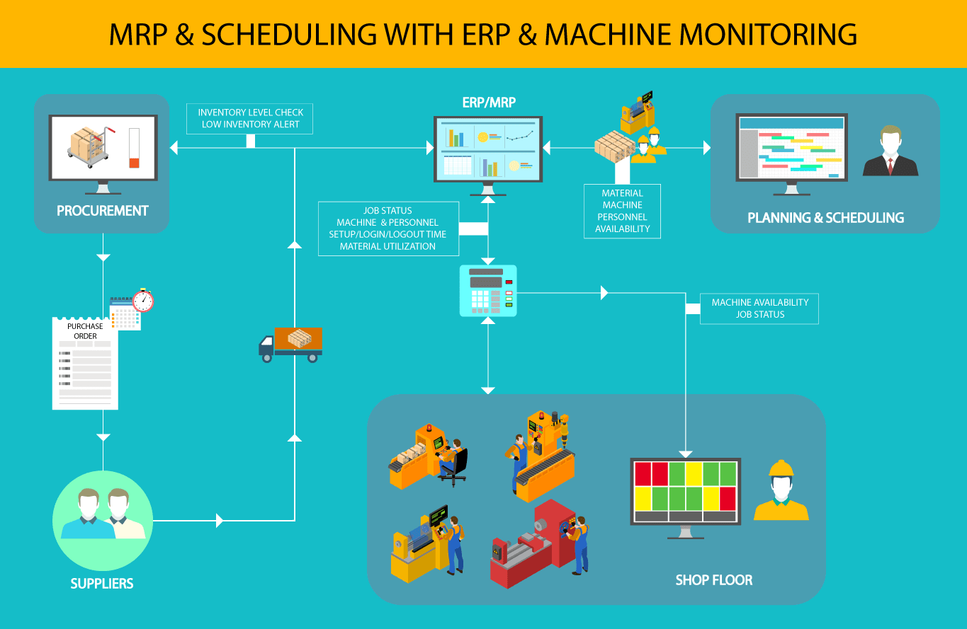 MRP & Scheduling with ERP and Machine Monitoring