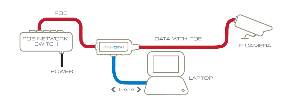 ethernet wiring home security cameras