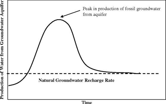 Peak Water Model