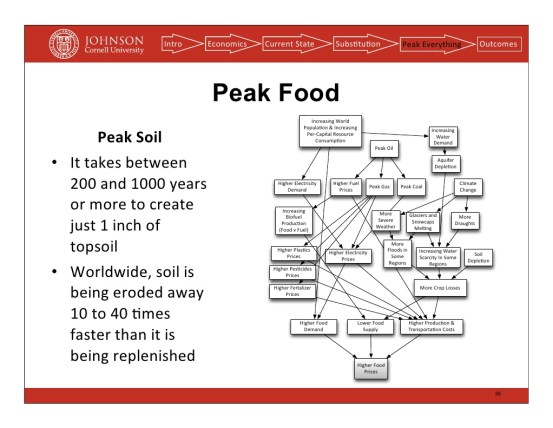 Peak Topsoil - Peak Food